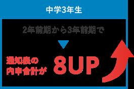 豊田市 浄水校の学習の実績2