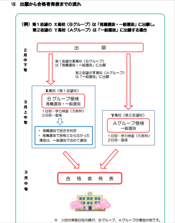 高校 愛知 入試 県